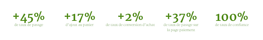 cro omptimisation de la conversion KPI